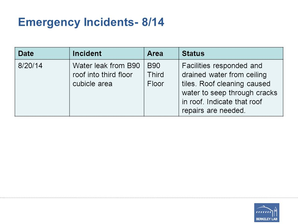 Emergency Incidents- 8/14 DateIncidentAreaStatus 8/20/14Water leak from B90 roof into third floor cubicle area B90 Third Floor Facilities responded and drained water from ceiling tiles.