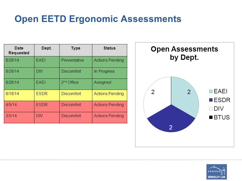 Open EETD Ergonomic Assessments Date Requested Dept.TypeStatus 8/28/14EAEIPreventativeActions Pending 8/28/14DIVDiscomfortIn Progress 8/26/14EAEI2 nd OfficeAssigned 6/18/14ESDRDiscomfortActions Pending 4/9/14ESDRDiscomfortActions Pending 3/5/14DIVDiscomfortActions Pending