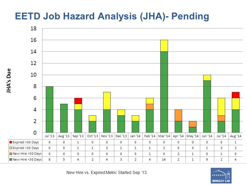 EETD Job Hazard Analysis (JHA)- Pending New Hire vs. Expired Metric Started Sep '13