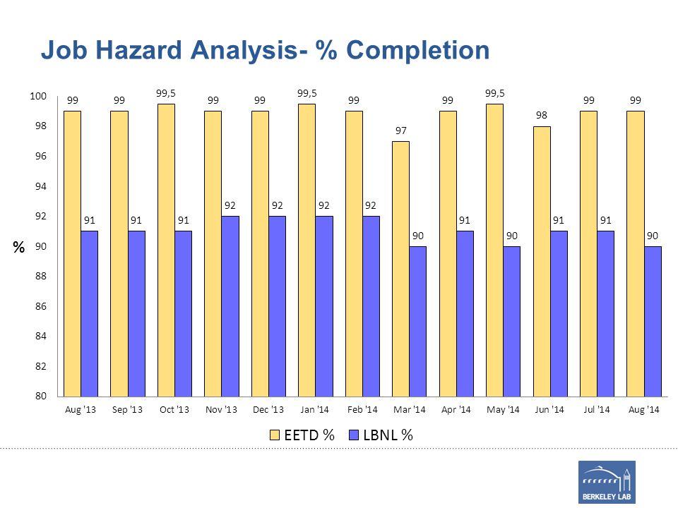Job Hazard Analysis- % Completion
