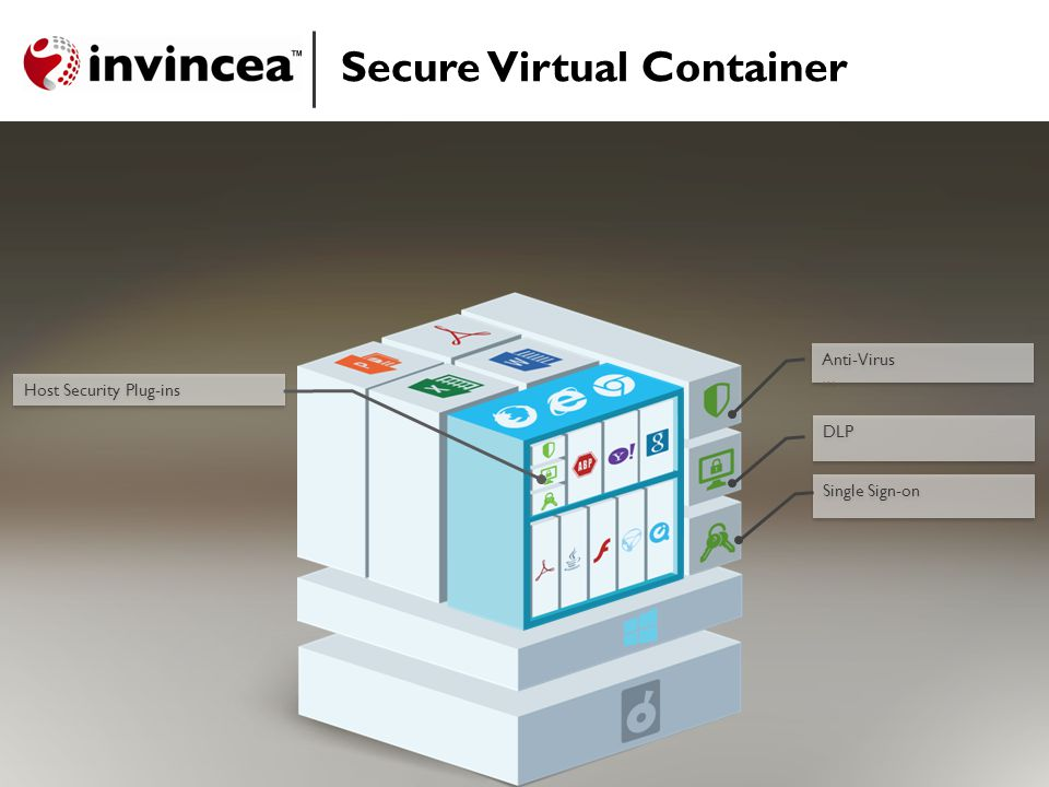 Secure Virtual Container Single Sign-on DLP Host Security Plug-ins Anti-Virus … Anti-Virus …