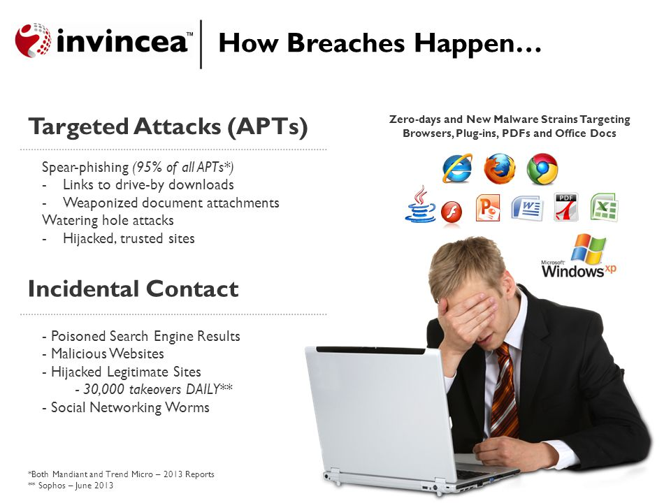 Incidental Contact How Breaches Happen… Targeted Attacks (APTs) Spear-phishing (95% of all APTs*) -Links to drive-by downloads -Weaponized document attachments Watering hole attacks -Hijacked, trusted sites - Poisoned Search Engine Results - Malicious Websites - Hijacked Legitimate Sites - 30,000 takeovers DAILY** - Social Networking Worms *Both Mandiant and Trend Micro – 2013 Reports ** Sophos – June 2013 Zero-days and New Malware Strains Targeting Browsers, Plug-ins, PDFs and Office Docs