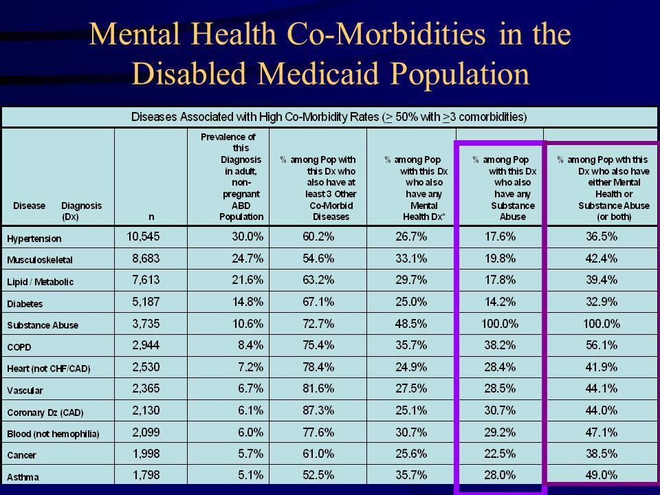 Mental Health Co-Morbidities in the Disabled Medicaid Population