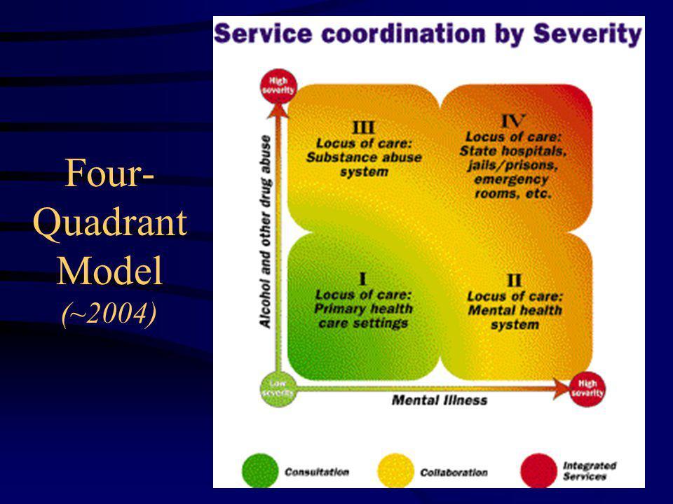 Four- Quadrant Model (~2004)