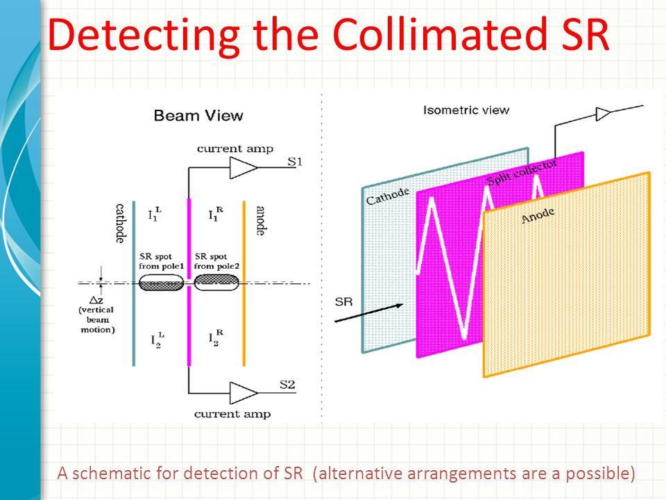 A schematic for detection of SR (alternative arrangements are a possible) Detecting the Collimated SR