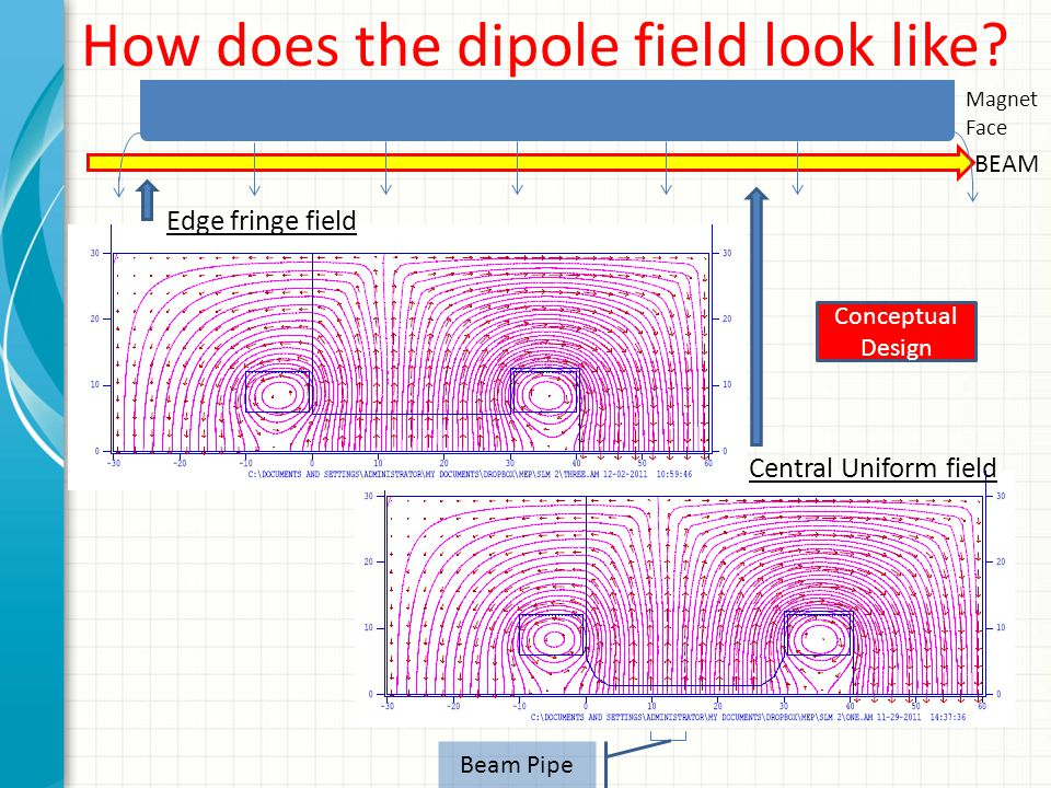 How does the dipole field look like? Central Uniform field BEAM Magnet Face Beam Pipe Edge fringe field Conceptual Design