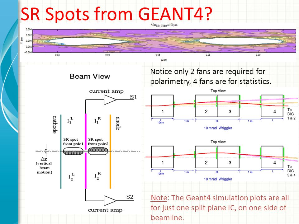 SR Spots from GEANT4? Notice only 2 fans are required for polarimetry, 4 fans are for statistics. Note: The Geant4 simulation plots are all for just o