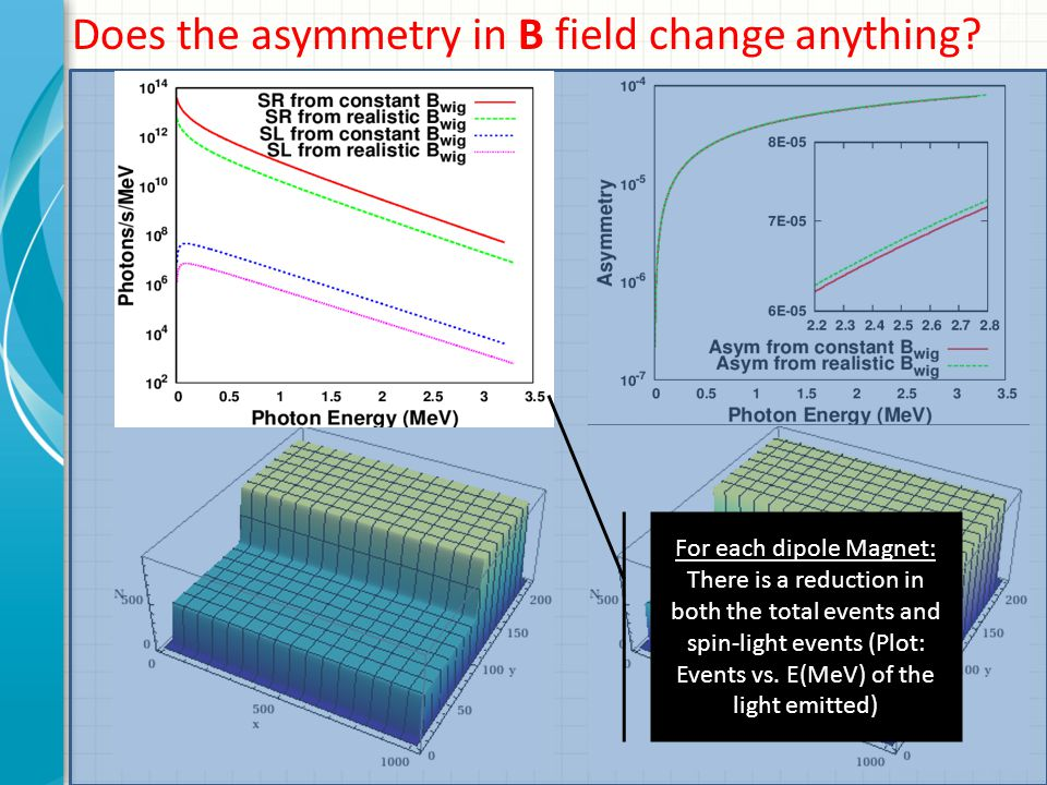 Does the asymmetry in B field change anything.