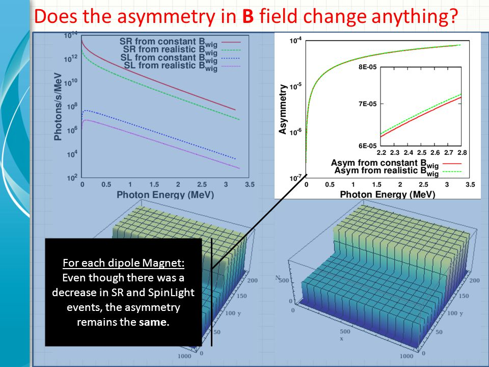 Does the asymmetry in B field change anything? For each dipole Magnet: Even though there was a decrease in SR and SpinLight events, the asymmetry rema