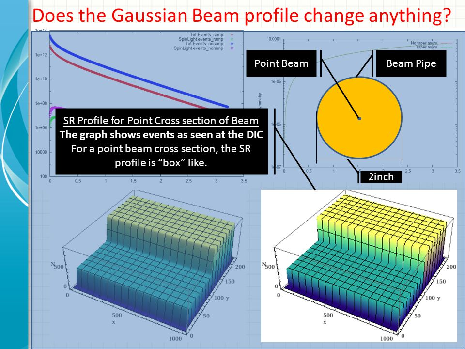Does the Gaussian Beam profile change anything? Point BeamBeam Pipe 2inch SR Profile for Point Cross section of Beam The graph shows events as seen at