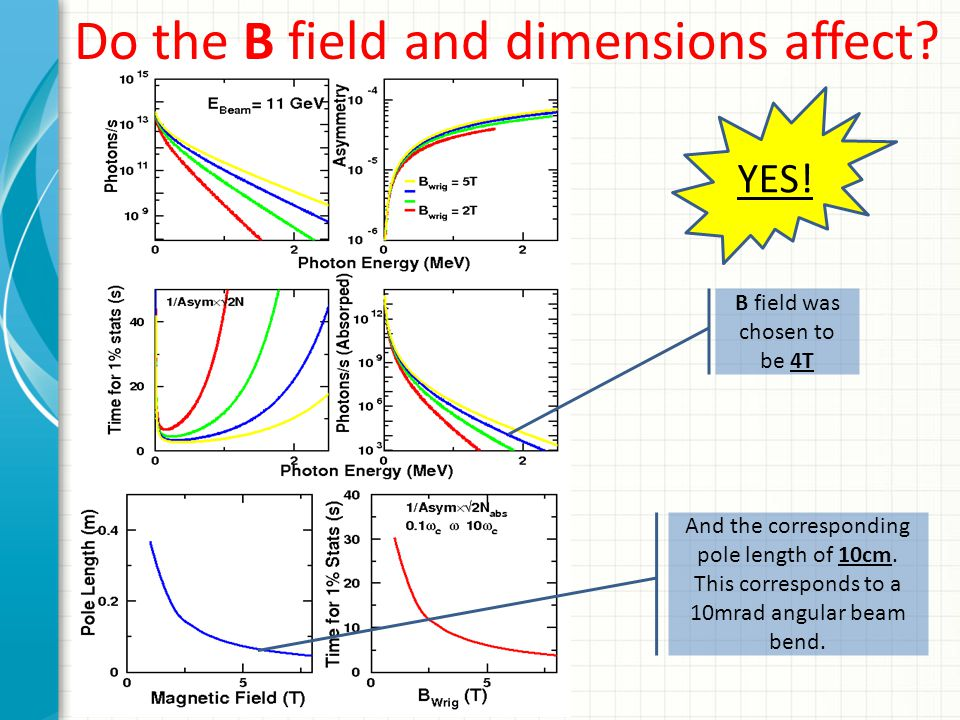 Do the B field and dimensions affect? B field was chosen to be 4T YES! And the corresponding pole length of 10cm. This corresponds to a 10mrad angular