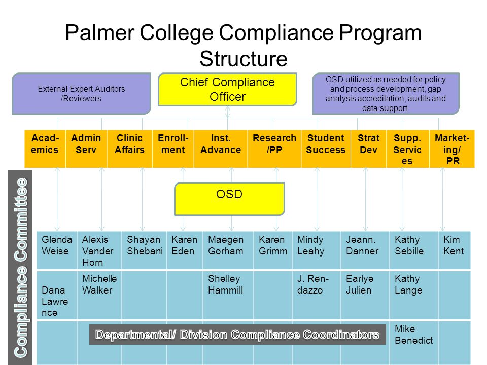 Palmer College Compliance Program Structure Acad- emics Admin Serv Clinic Affairs Enroll- ment Inst.