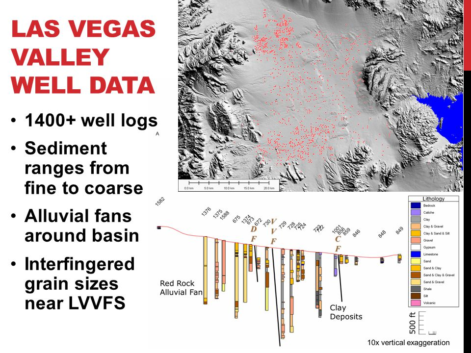LAS VEGAS VALLEY BASIN FILL AT DEPTH Well data show that ~2/3 of the basin-fill is > ~5 Ma <5 Ma basin has less paleorelief along its base, is broader and more symmetric Shape difference and depocenter shift caused by E- dipping LVFS bedrock >~5 Ma < ~5 Ma
