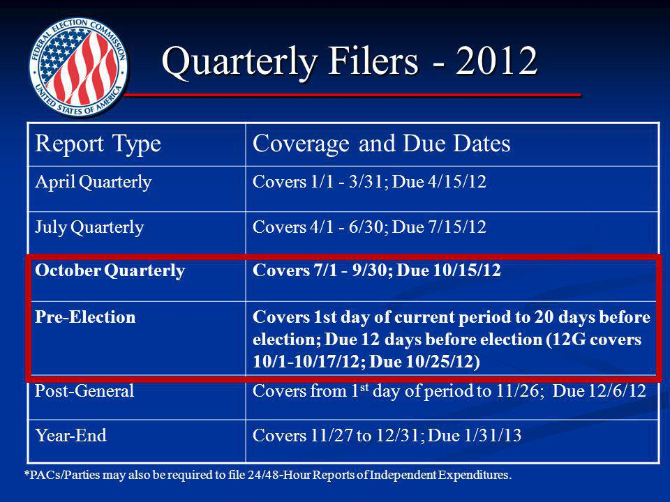 2012 FEC Information Division Quarterly Filers - 2012 Quarterly Filers - 2012 Report TypeCoverage and Due Dates April QuarterlyCovers 1/1 - 3/31; Due 4/15/12 July QuarterlyCovers 4/1 - 6/30; Due 7/15/12 October QuarterlyCovers 7/1 - 9/30; Due 10/15/12 Pre-ElectionCovers 1st day of current period to 20 days before election; Due 12 days before election (12G covers 10/1-10/17/12; Due 10/25/12) Post-GeneralCovers from 1 st day of period to 11/26; Due 12/6/12 Year-EndCovers 11/27 to 12/31; Due 1/31/13 *PACs/Parties may also be required to file 24/48-Hour Reports of Independent Expenditures.