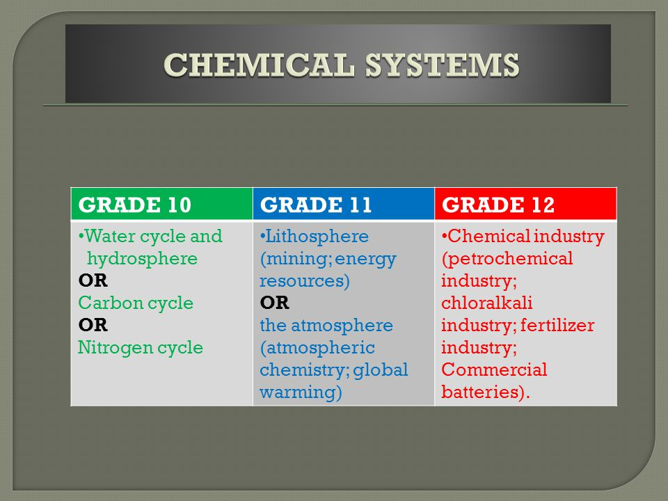 GRADE 10GRADE 11GRADE 12 Physical and chemical change.
