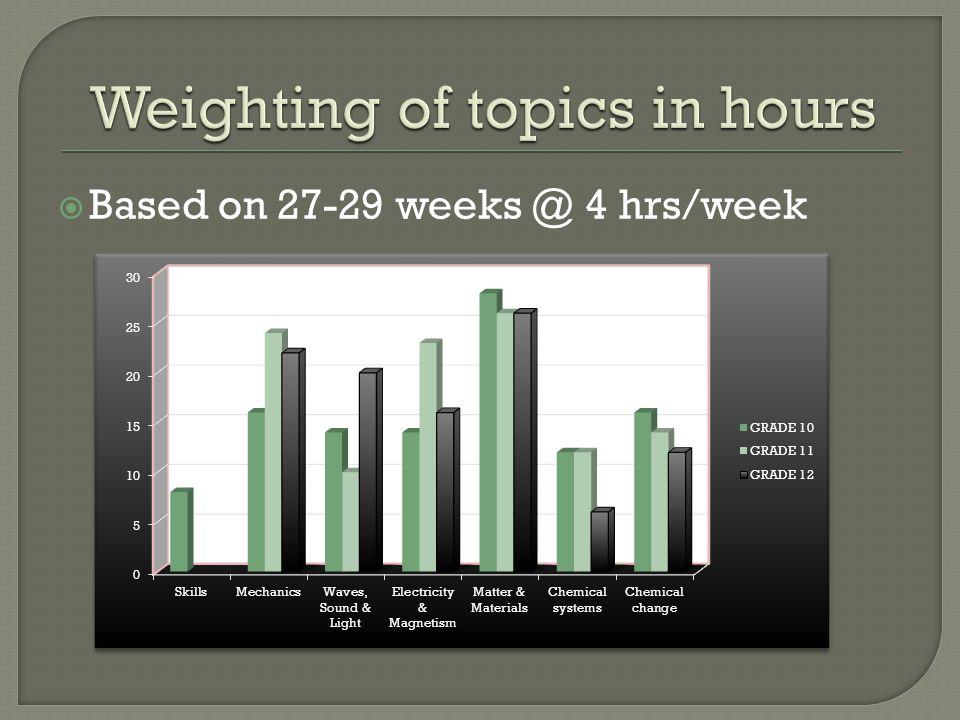  Based on 27-29 weeks @ 4 hrs/week