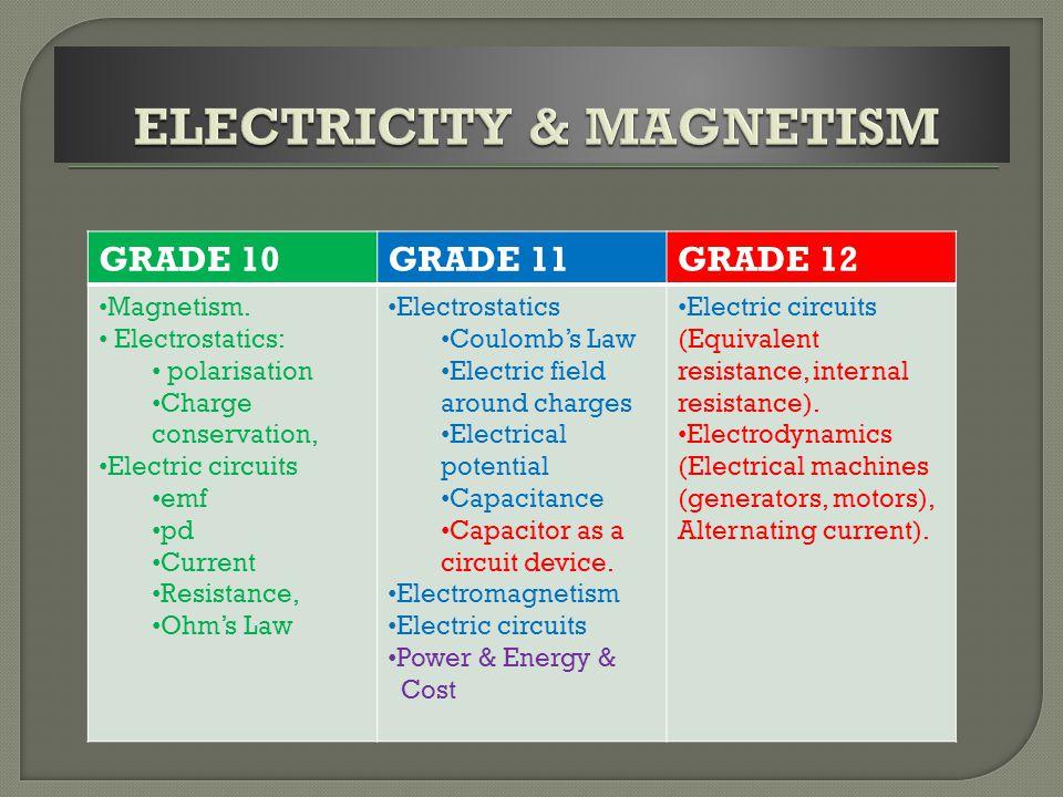 GRADE 10GRADE 11GRADE 12 Magnetism.