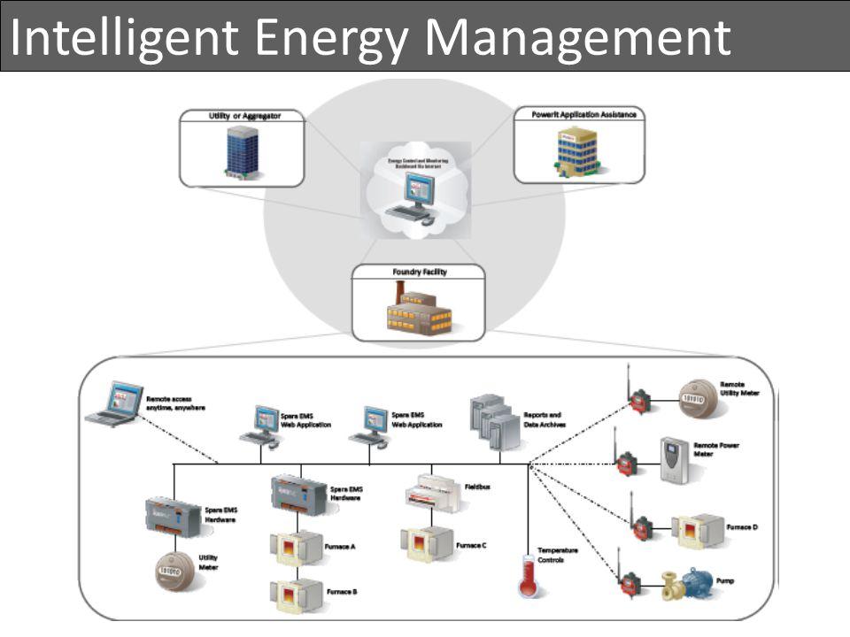 Intelligent Energy Management