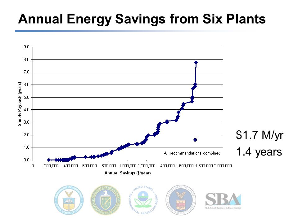 Annual Energy Savings from Six Plants $1.7 M/yr 1.4 years