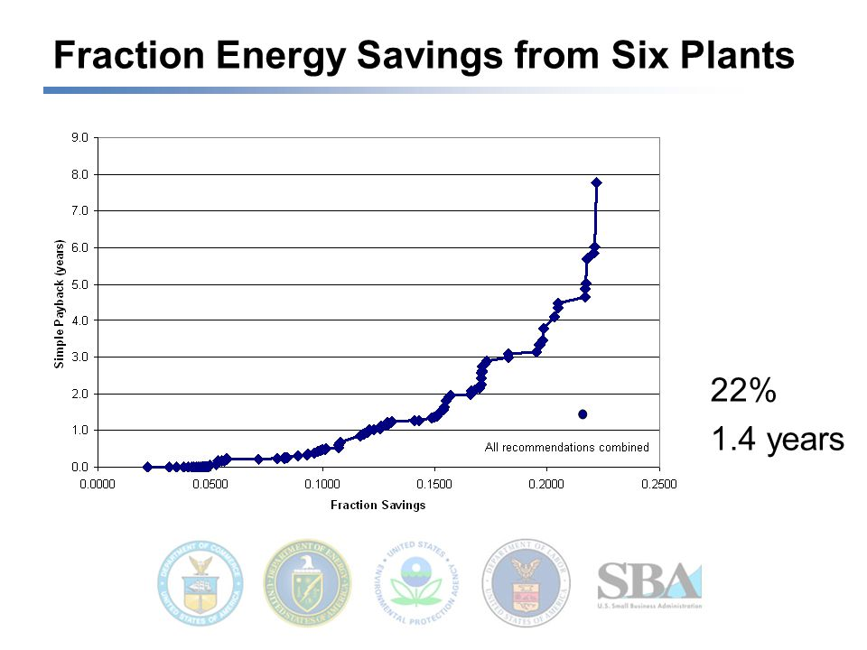 Fraction Energy Savings from Six Plants 22% 1.4 years