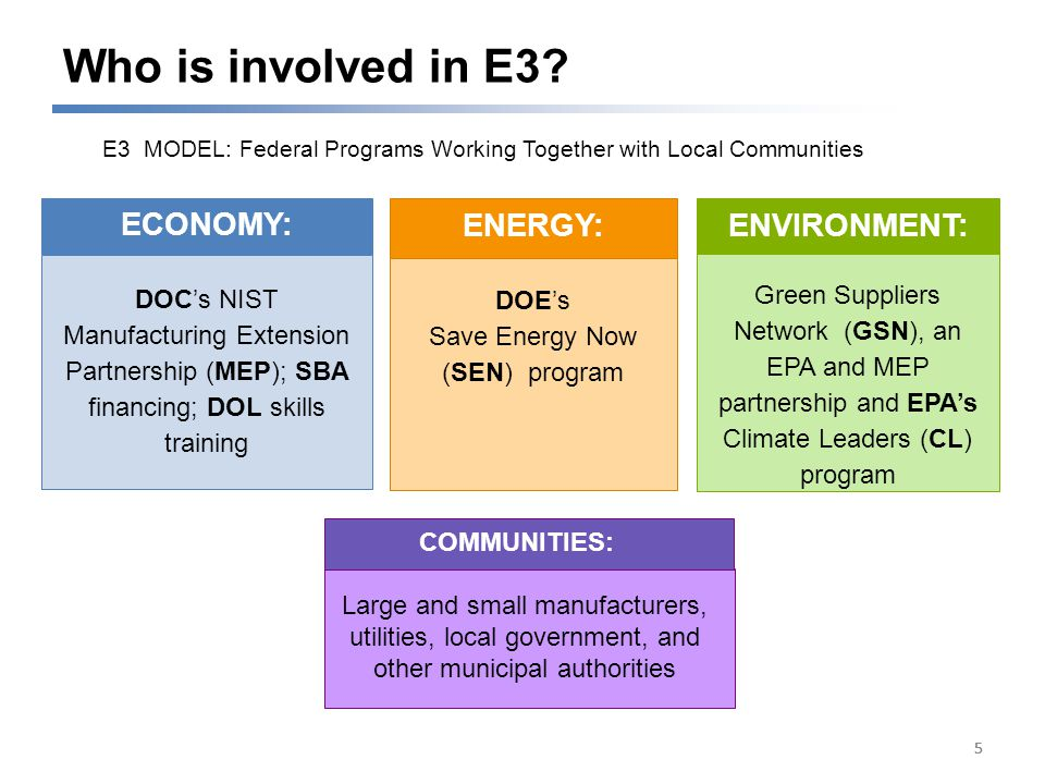 Large and Small Manufacturers -Local Government -Other Municipal Authorities -Utilities 55 E3 MODEL: Federal Programs Working Together with Local Communities 5 COMMUNITIES: Who is involved in E3.