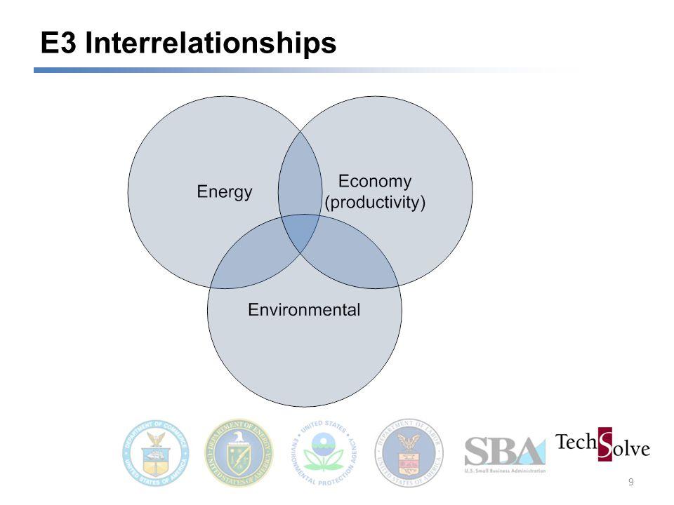 E3 Interrelationships 9
