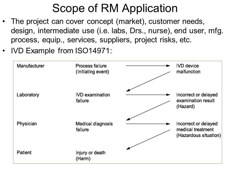 http://www.fda.gov/R egulatoryInformation/ Guidances/ucm1280 50.htm#III ICH / FDA guidance from 2006
