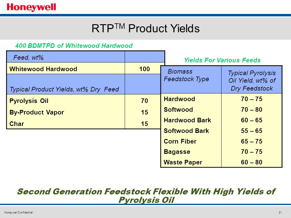 Honeywell Confidential21 RTP TM Product Yields Feed, wt% Whitewood Hardwood100 Typical Product Yields, wt% Dry Feed Pyrolysis Oil70 By-Product Vapor15 Char15 Second Generation Feedstock Flexible With High Yields of Pyrolysis Oil Biomass Feedstock Type Typical Pyrolysis Oil Yield, wt% of Dry Feedstock Hardwood70 – 75 Softwood70 – 80 Hardwood Bark60 – 65 Softwood Bark55 – 65 Corn Fiber65 – 75 Bagasse70 – 75 Waste Paper60 – 80 400 BDMTPD of Whitewood Hardwood Yields For Various Feeds