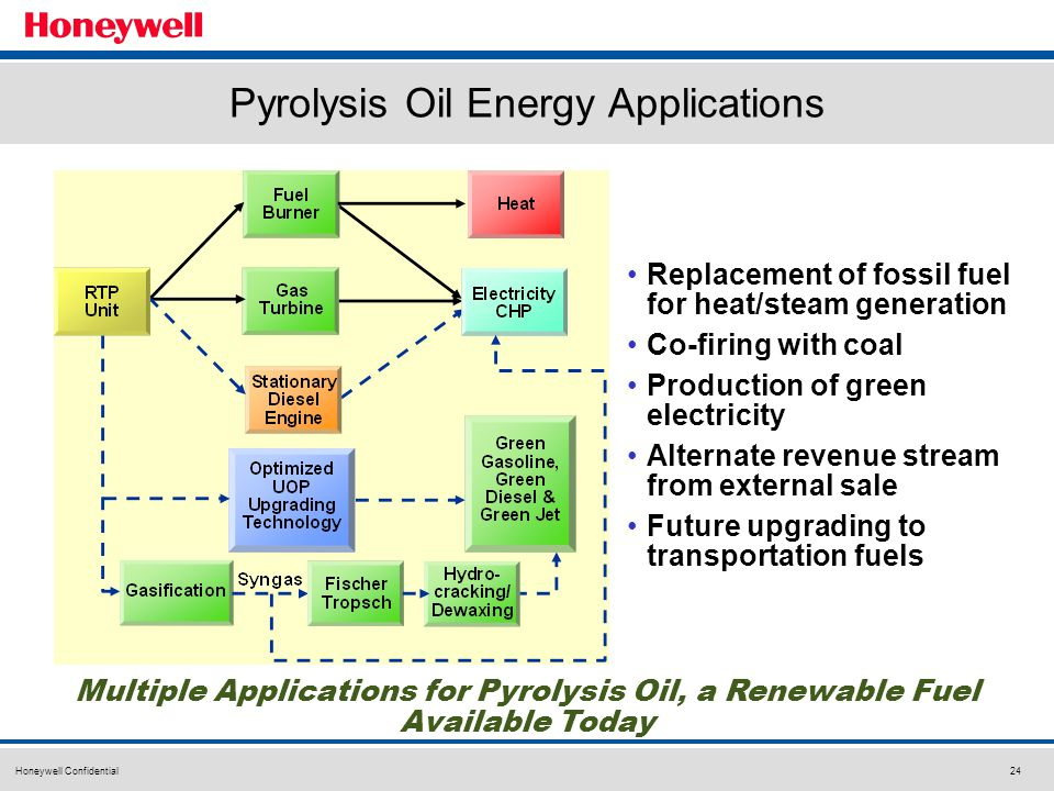 Honeywell Confidential24 Pyrolysis Oil Energy Applications Multiple Applications for Pyrolysis Oil, a Renewable Fuel Available Today Replacement of fossil fuel for heat/steam generation Co-firing with coal Production of green electricity Alternate revenue stream from external sale Future upgrading to transportation fuels