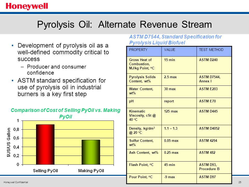 Honeywell Confidential25 Pyrolysis Oil: Alternate Revenue Stream Development of pyrolysis oil as a well-defined commodity critical to success –Producer and consumer confidence ASTM standard specification for use of pyrolysis oil in industrial burners is a key first step PROPERTYVALUETEST METHOD Gross Heat of Combustion, MJ/kg Point, o C 15 minASTM D240 Pyrolysis Solids Content, wt% 2.5 maxASTM D7544, Annex I Water Content, wt% 30 maxASTM E203 pHreportASTM E70 Kinematic Viscosity, cSt @ 40 °C 125 maxASTM D445 Density, kg/dm 3 @ 20 °C 1.1 – 1.3ASTM D4052 Sulfur Content, wt% 0.05 maxASTM 4294 Ash Content, wt%0.25 maxASTM 482 Flash Point, o C45 minASTM D93, Procedure B Pour Point, o C-9 maxASTM D97 ASTM D7544, Standard Specification for Pyrolysis Liquid Biofuel Comparison of Cost of Selling PyOil vs.