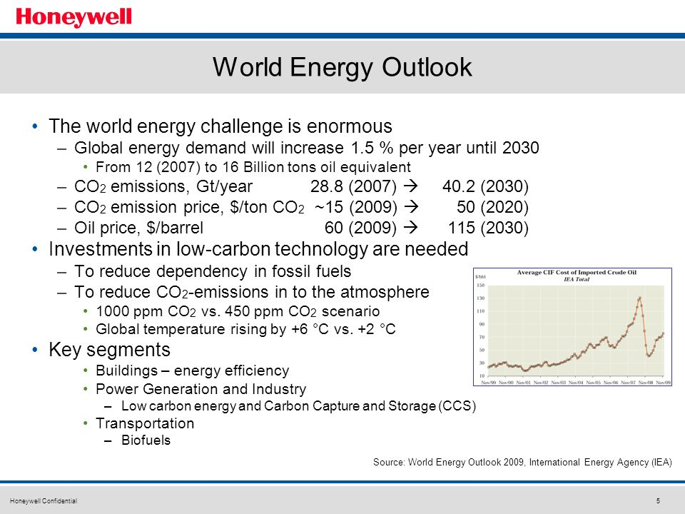 Honeywell Confidential6 The EU Climate and Energy Package Known as 20-20-20 targets -A reduction in EU greenhouse gas emissions of at least 20% below 1990 levels -A 20% reduction in primary energy use compared with projected levels, to be achieved by improving energy efficiency -20% of EU energy consumption to come from renewable resources Source: European Union/European Commission