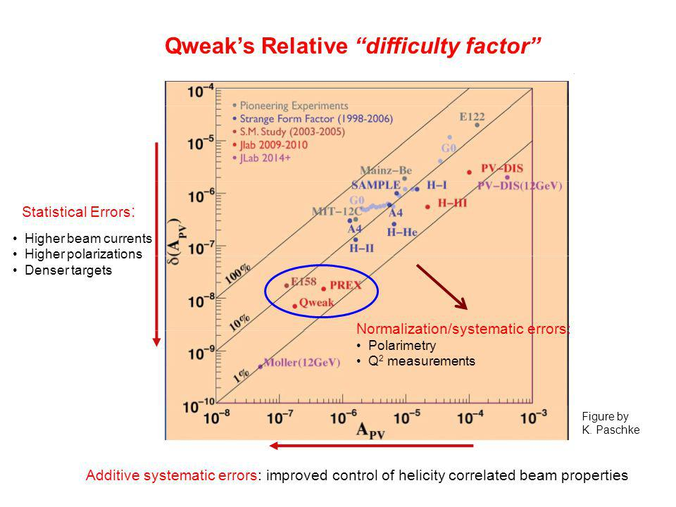 Qweak's Relative difficulty factor Figure by K.