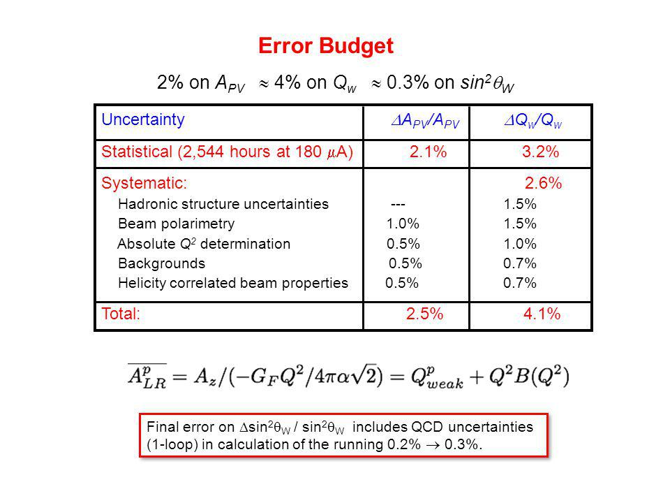 Error Budget 2% on A PV  4% on Q w  0.3% on sin 2  W Uncertainty  A PV /A PV  Q w /Q w Statistical (2,544 hours at 180  A) 2.1% 3.2% Systematic: 2.6% Hadronic structure uncertainties --- 1.5% Beam polarimetry 1.0% 1.5% Absolute Q 2 determination 0.5% 1.0% Backgrounds 0.5% 0.7% Helicity correlated beam properties 0.5% 0.7% Total: 2.5% 4.1% Final error on  sin 2  W / sin 2  W includes QCD uncertainties (1-loop) in calculation of the running 0.2%  0.3%.