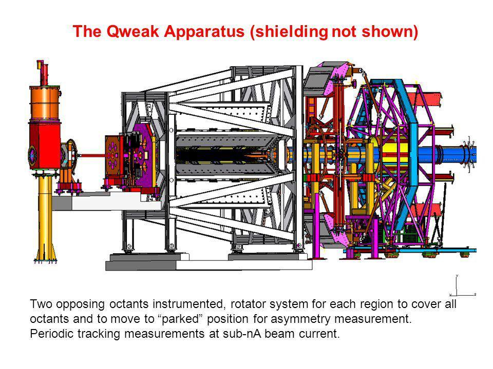 """The Qweak Apparatus (shielding not shown) Two opposing octants instrumented, rotator system for each region to cover all octants and to move to """"parke"""