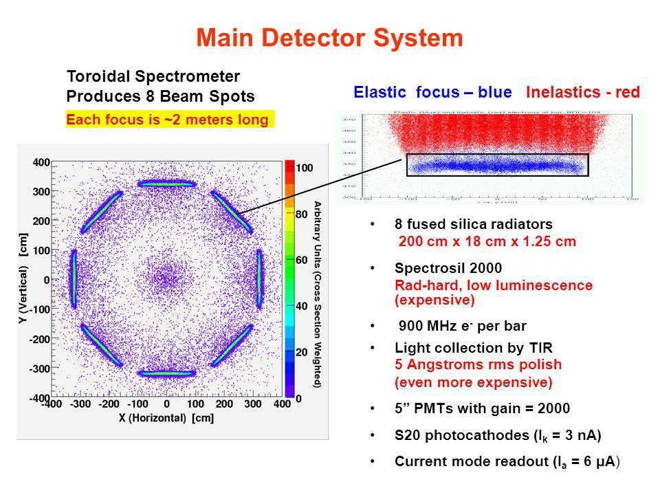 Main Detector System 8 fused silica radiators 200 cm x 18 cm x 1.25 cm Spectrosil 2000 Rad-hard, low luminescence (expensive) 900 MHz e - per bar Ligh