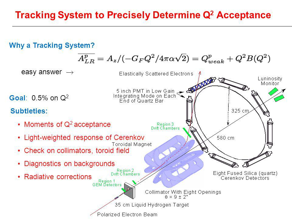 Tracking System to Precisely Determine Q 2 Acceptance Why a Tracking System? easy answer  Goal: 0.5% on Q 2 Subtleties: Moments of Q 2 acceptance Lig