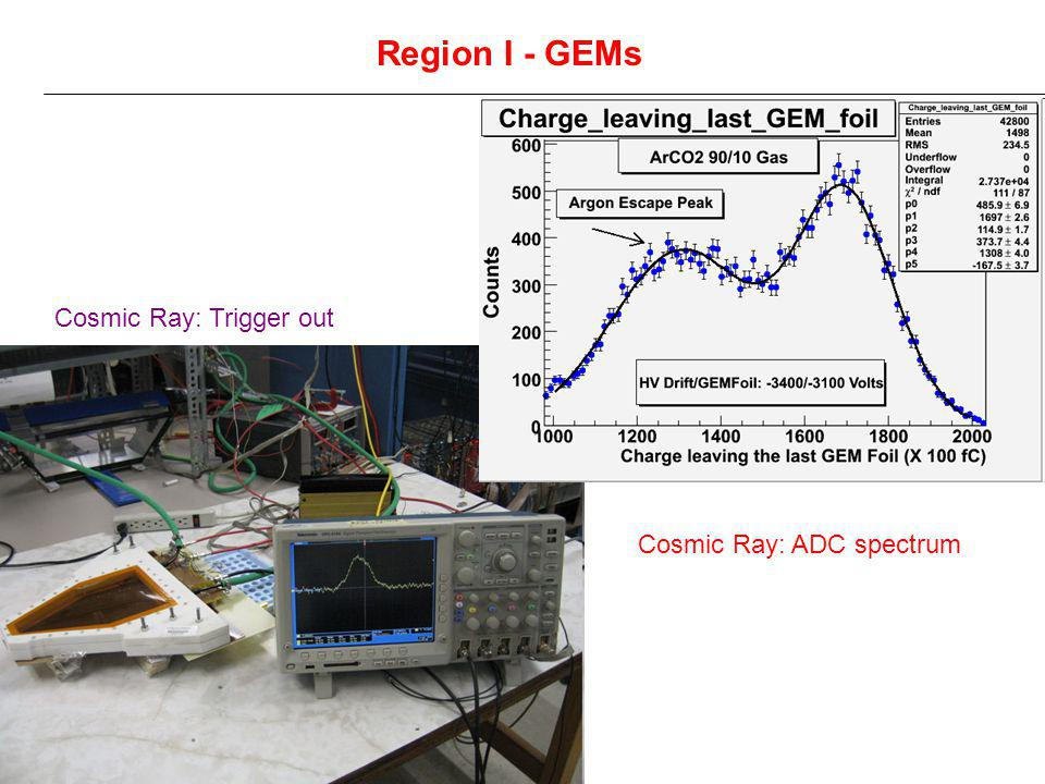 Region I - GEMs Cosmic Ray: Trigger out Cosmic Ray: ADC spectrum
