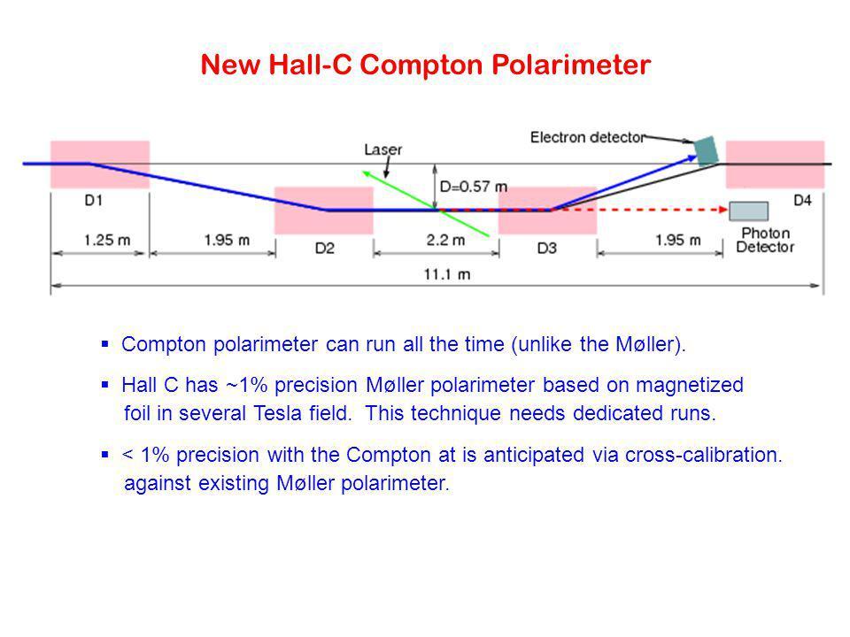 New Hall-C Compton Polarimeter  Compton polarimeter can run all the time (unlike the Møller).  Hall C has ~1% precision Møller polarimeter based on