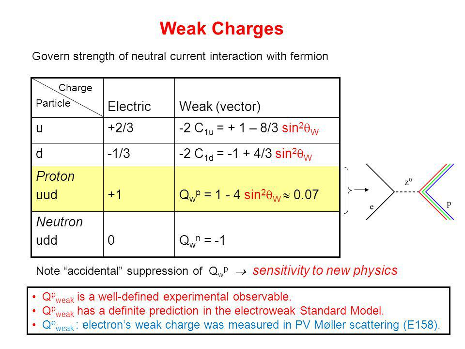 Q w n = -10 Neutron udd -2 C 1d = -1 + 4/3 sin 2  W -1/3d Q w p = 1 - 4 sin 2  W  0.07 -2 C 1u = + 1 – 8/3 sin 2  W Weak (vector) +1 Proton uud +2/3u Electric Charge Particle Weak Charges Note accidental suppression of Q w p  sensitivity to new physics Govern strength of neutral current interaction with fermion Q p weak is a well-defined experimental observable.