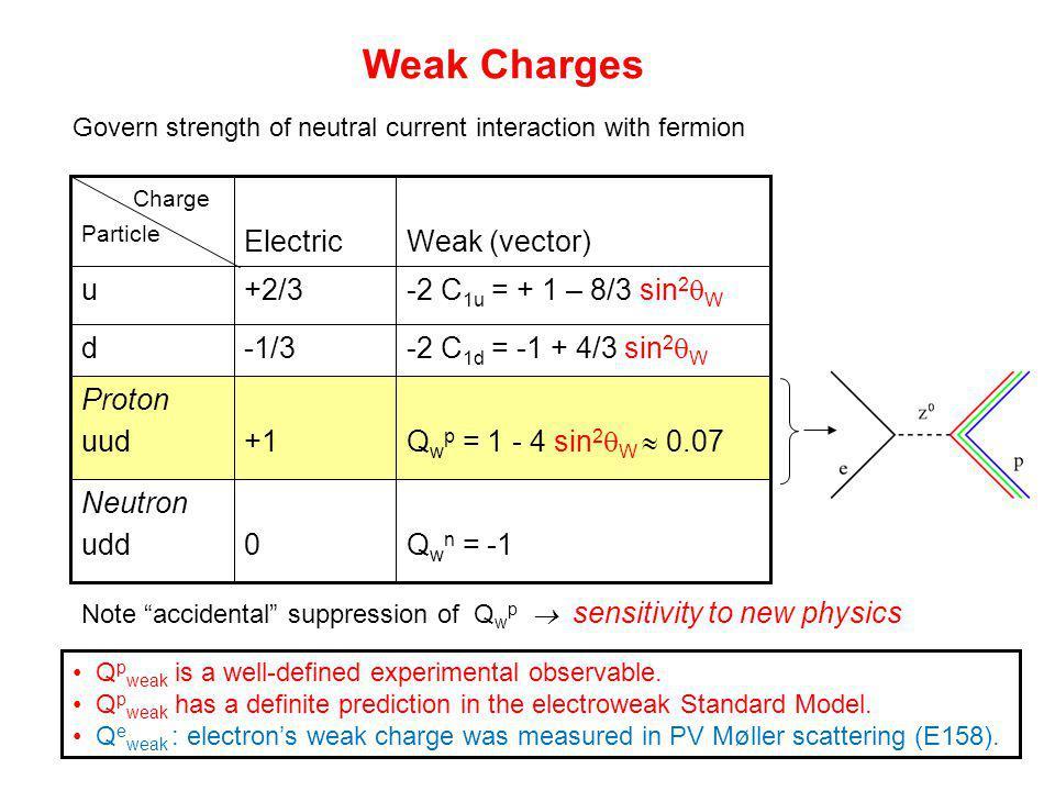 Q w n = -10 Neutron udd -2 C 1d = -1 + 4/3 sin 2  W -1/3d Q w p = 1 - 4 sin 2  W  0.07 -2 C 1u = + 1 – 8/3 sin 2  W Weak (vector) +1 Proton uud +2