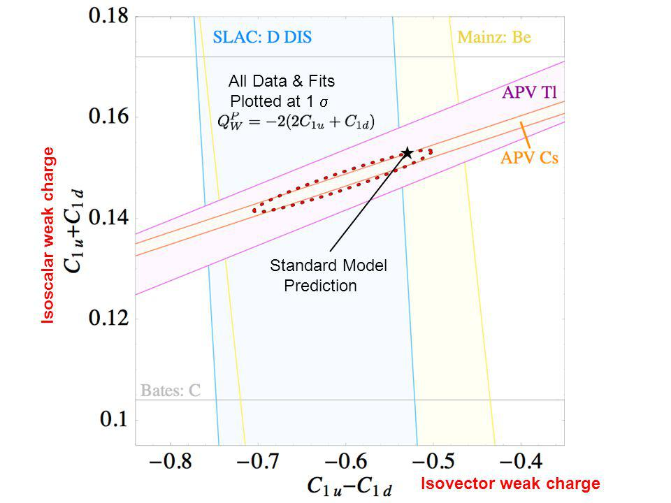 All Data & Fits Plotted at 1  Isoscalar weak charge Isovector weak charge Standard Model Prediction