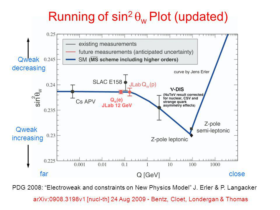 Running of sin 2  w Plot (updated) arXiv:0908.3198v1 [nucl-th] 24 Aug 2009 - Bentz, Cloet, Londergan & Thomas Qweak increasing Qweak decreasing far close PDG 2008: Electroweak and constraints on New Physics Model J.