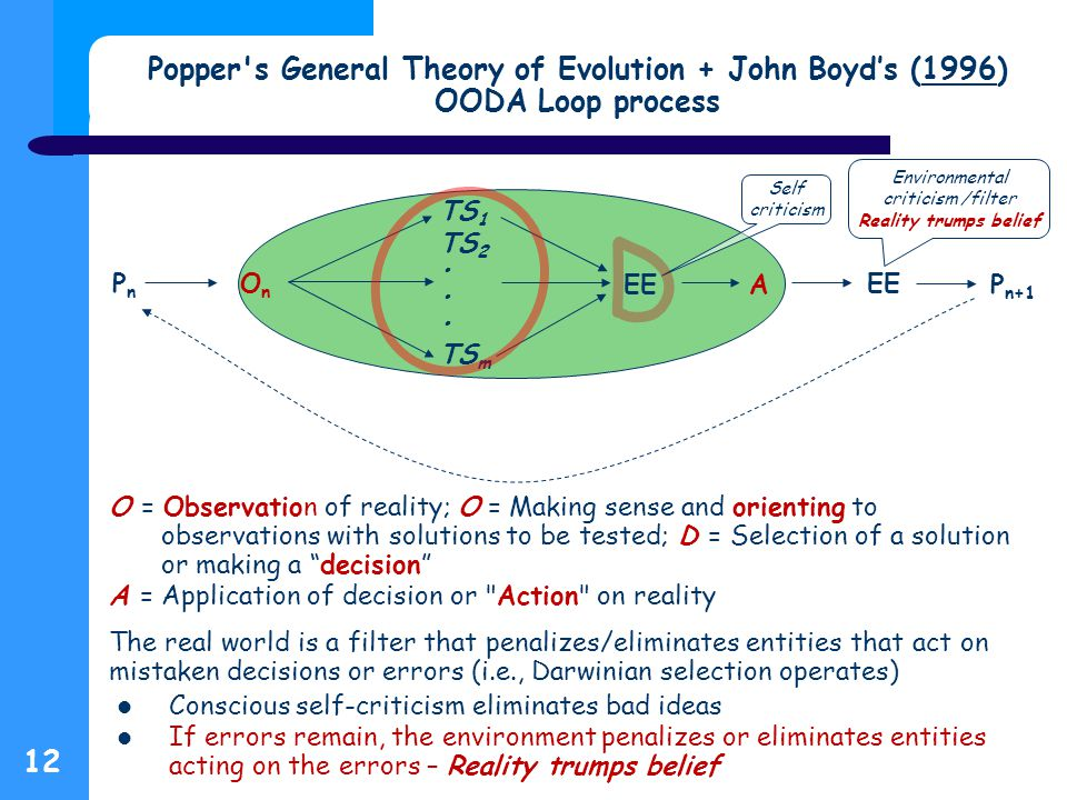 12 Popper s General Theory of Evolution + John Boyd's (1996) OODA Loop process1996 O = Observation of reality; O = Making sense and orienting to observations with solutions to be tested; D = Selection of a solution or making a decision A = Application of decision or Action on reality The real world is a filter that penalizes/eliminates entities that act on mistaken decisions or errors (i.e., Darwinian selection operates) Conscious self-criticism eliminates bad ideas If errors remain, the environment penalizes or eliminates entities acting on the errors – Reality trumps belief TS 1 TS 2 TS m PnPn P n+1 A OnOn EE Self criticism Environmental criticism /filter Reality trumps belief D