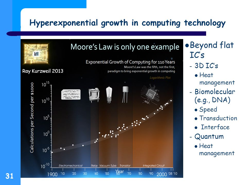Hyperexponential growth in computing technology Beyond flat IC's – 3D IC's Heat management – Biomolecular (e.g., DNA) Speed Transduction Interface – Quantum Heat management 31 Ray Kurzweil 2013