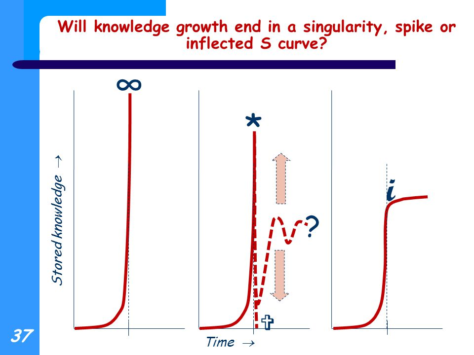 Will knowledge growth end in a singularity, spike or inflected S curve.