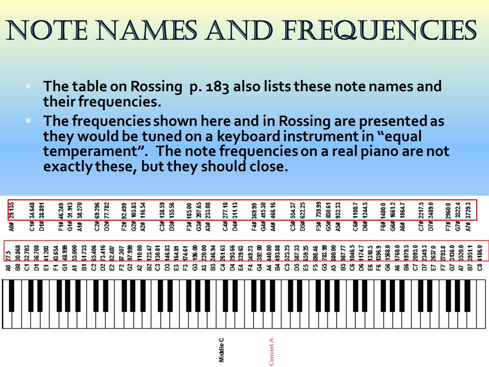  The table on Rossing p. 183 also lists these note names and their frequencies.  The frequencies shown here and in Rossing are presented as they wou