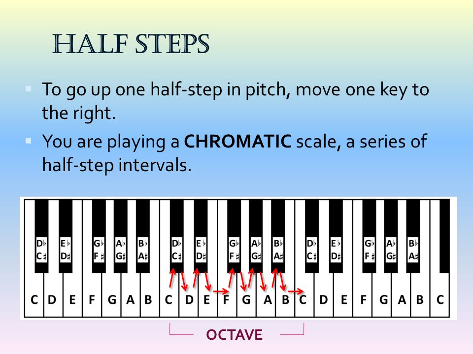 HALF STEPS  To go up one half-step in pitch, move one key to the right.  You are playing a CHROMATIC scale, a series of half-step intervals. OCTAVE