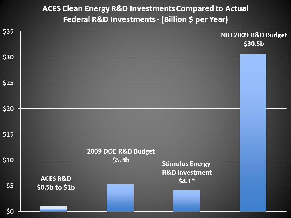 ACES R&D $0.5b to $1b 2009 DOE R&D Budget $5.3b Stimulus Energy R&D Investment $4.1* NIH 2009 R&D Budget $30.5b