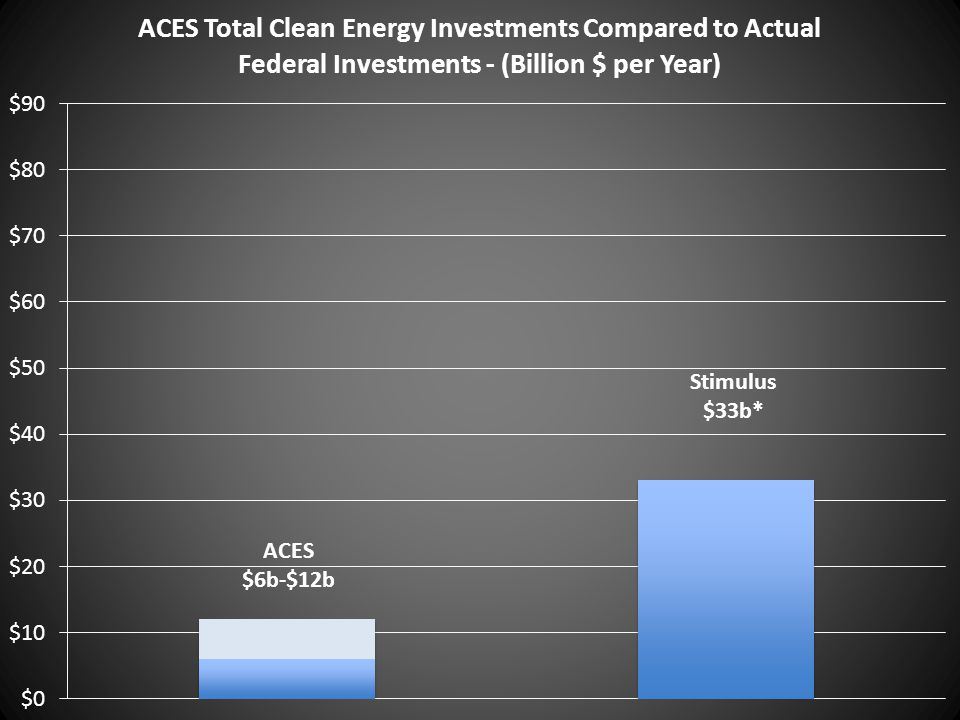 ACES $6b-$12b Stimulus $33b*