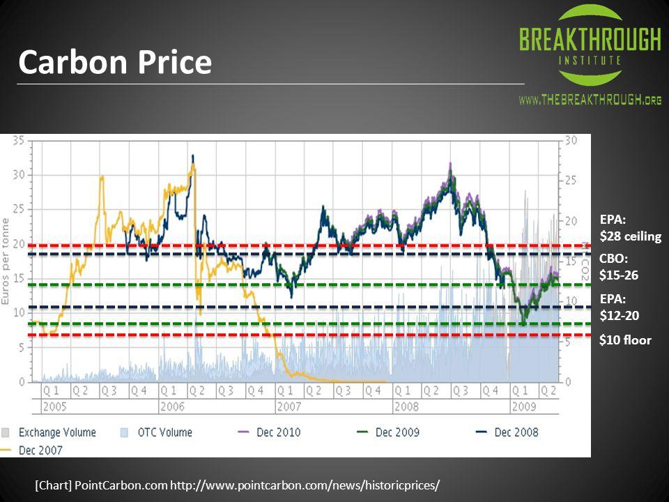 [Chart] PointCarbon.com http://www.pointcarbon.com/news/historicprices/ EPA: $28 ceiling $10 floor EPA: $12-20 Carbon Price CBO: $15-26